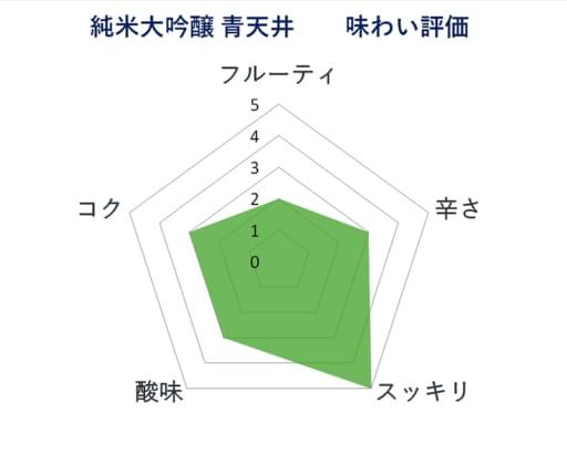 青天井 純米大吟醸の美少年社内商品で冷やにて比較した評価