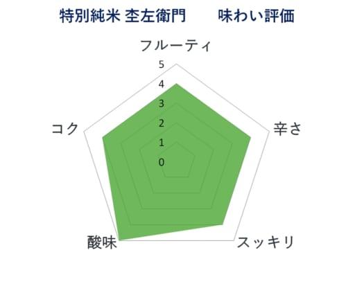 杢左衛門 特別純米の美少年社内商品で冷やにて比較した評価